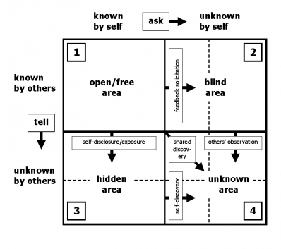Johari Window model: this version (c) Alan Chapman