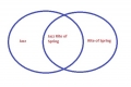 Adventures in Edinburgh 3: Venn Diagrams of Style