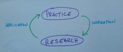 Michael Bonshor's methodology diagram