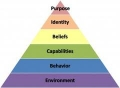 The Dilts Pyramid as a Coaching Tool